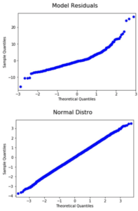 Introduction to Linear Regression | Galvanize Blog